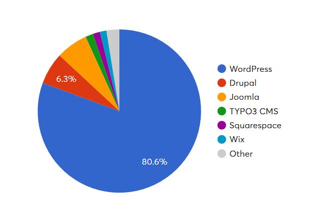 Рейтинг веб-технологий в 2019 году