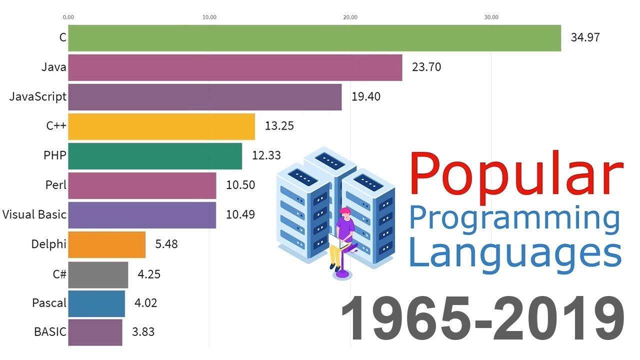 Рейтинг языков программирования в динамике (1965-2019)