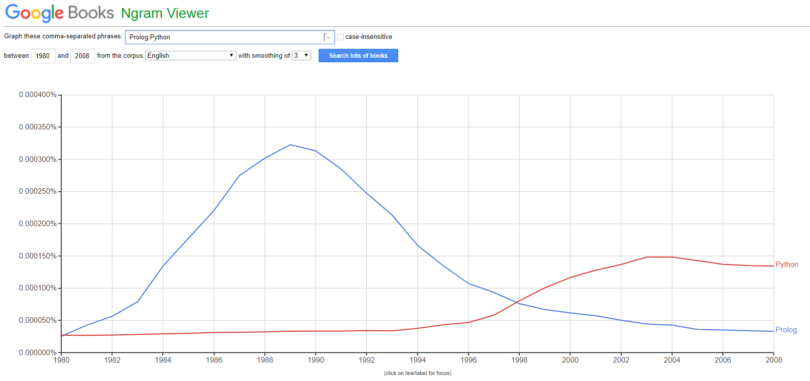 Рейтинг языков программирования какой язык изучать